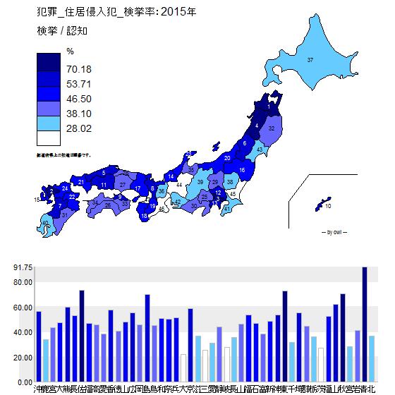 犯罪_住居侵入犯_検挙率:2015年.png