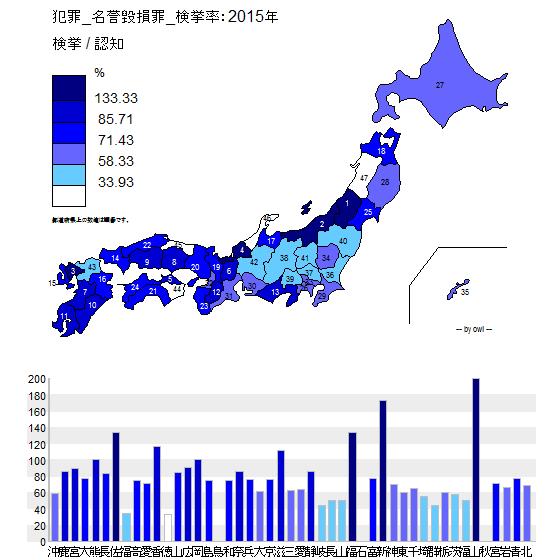 犯罪_名誉毀損罪_検挙率:2015年.png