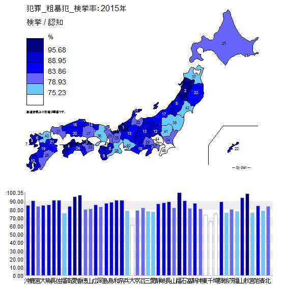 犯罪_粗暴犯_検挙率:2015年.png