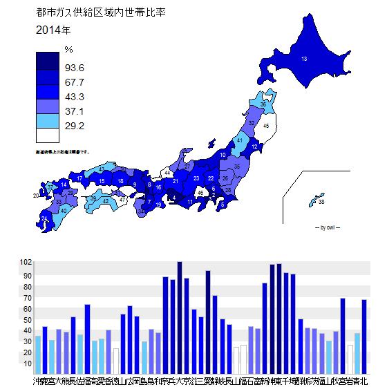 都市ガス供給区域内世帯比率_.png