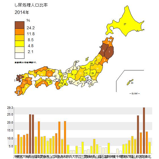 し尿処理人口比率.png